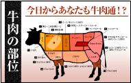 米沢牛通販の牛肉の部位のバナーです。
